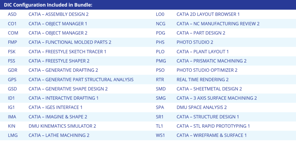 CATIA eLearner License Bundle